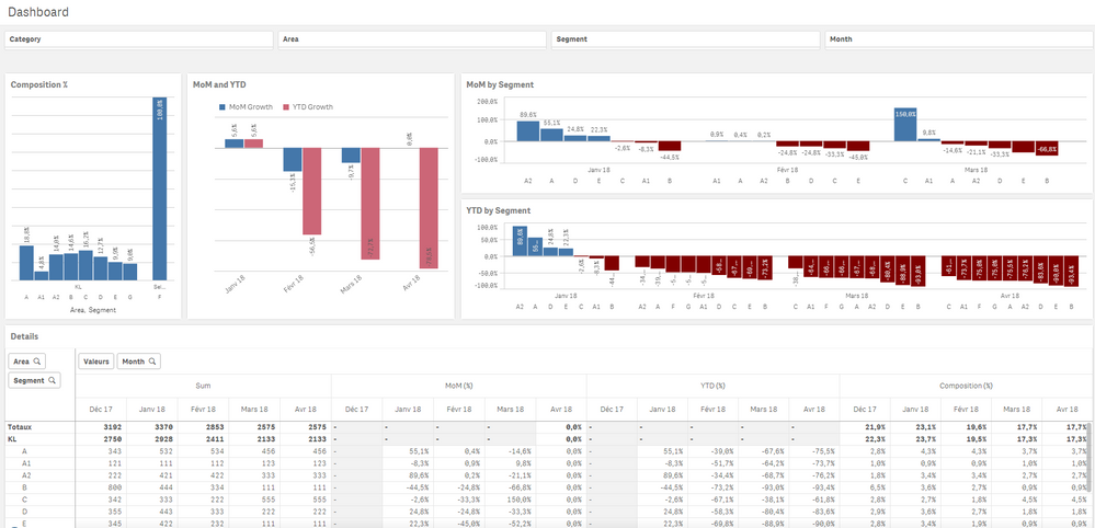 Solved: help! How to create dashboard to show total number    - Qlik