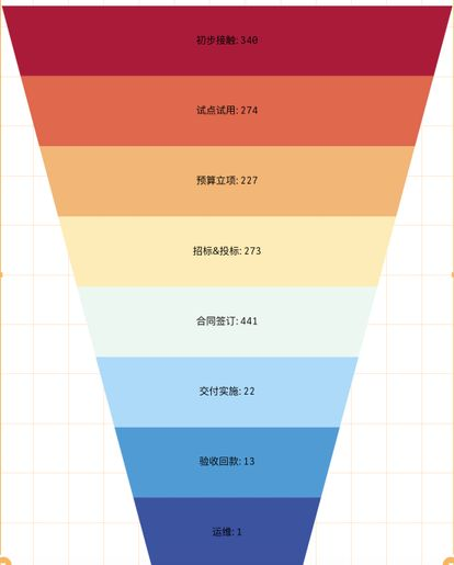 how to change size of funnel chart according to th    - Qlik