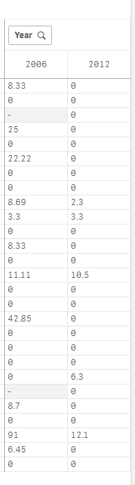 Display Zero and Null using Text function Pivot Table.PNG