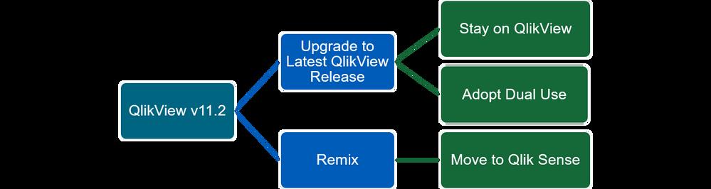 Qlikview Desktop License Cost