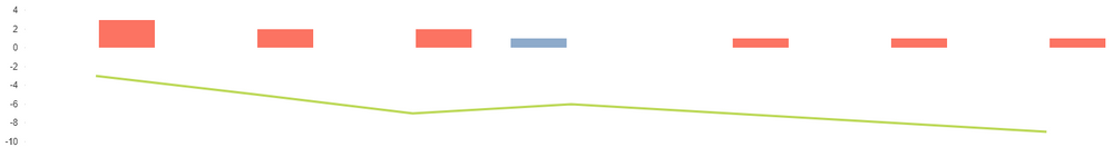 Trend selection negative values because of recalculation.PNG