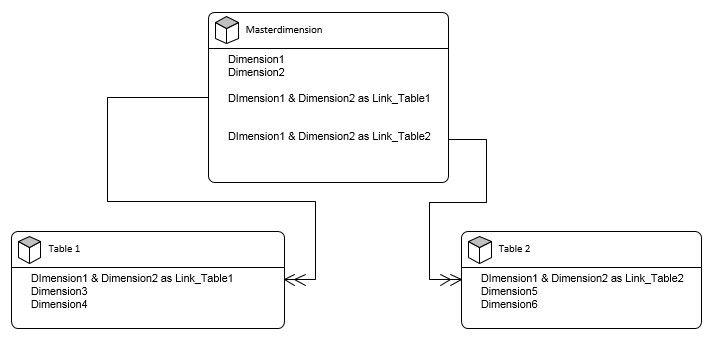 Data model qlik.jpg