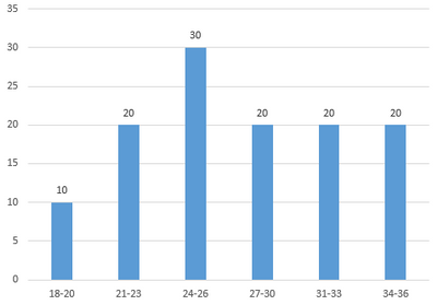 Compute median / percentile of grouped data - Qlik Community