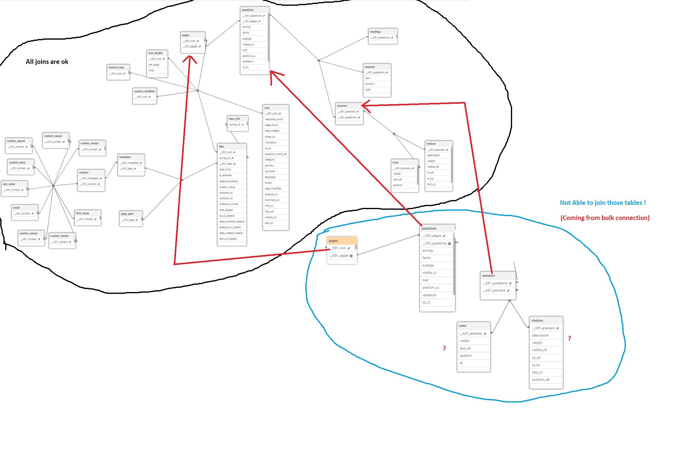 Using the Qlik Sense REST Connector (with SurveyMo    - Qlik